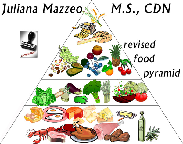 Revised Food Pyramid
